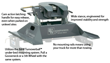 5TH WHEEL HITCH FOR GOOSENECK HITCH Image 1